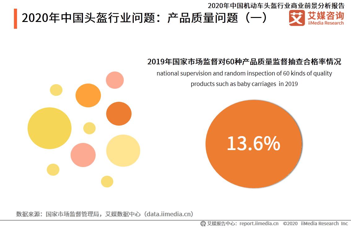 2020年中国头盔行业问题:产品质量问题
