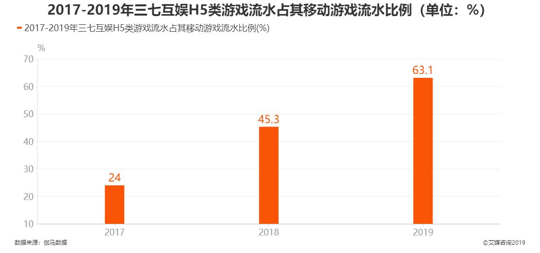 2017-2019三七互娱H5类游戏占其移动游戏流水比例