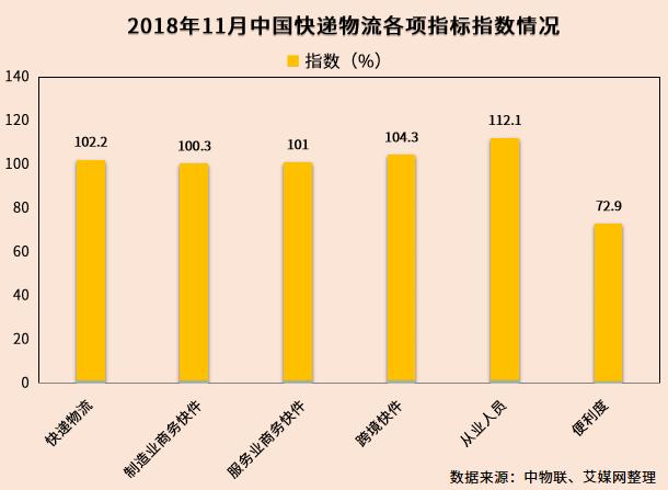 行业情报|2018年11月中国快递物流指数102.2%,人员指数大幅回升