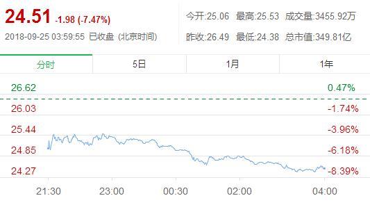 外媒曝光刘强东案细节:京东股价跌超 7% 创近两年新低