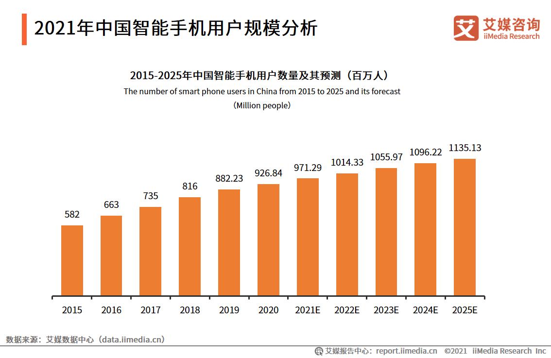 2021年中国智能手机用户规模分析