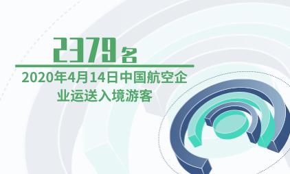航空行业数据分析:2020年4月14日中国航空企业运送2379名入境游客