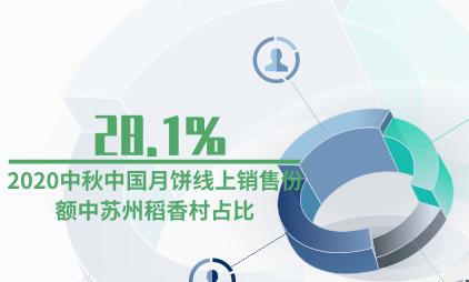 月饼行业数据分析:2020中秋中国月饼线上销售份额中苏州稻香村占比28.1%