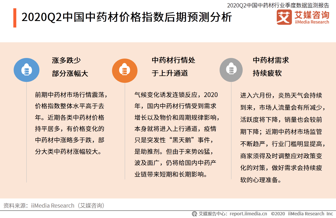 2020Q2中国中药材价格指数后期预测分析