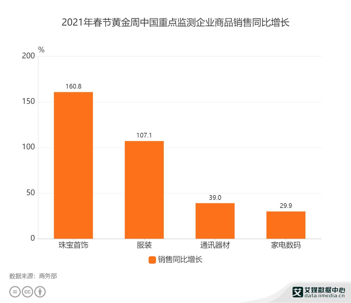 2021年春节黄金周中国重点监测企业商品销售同比增长