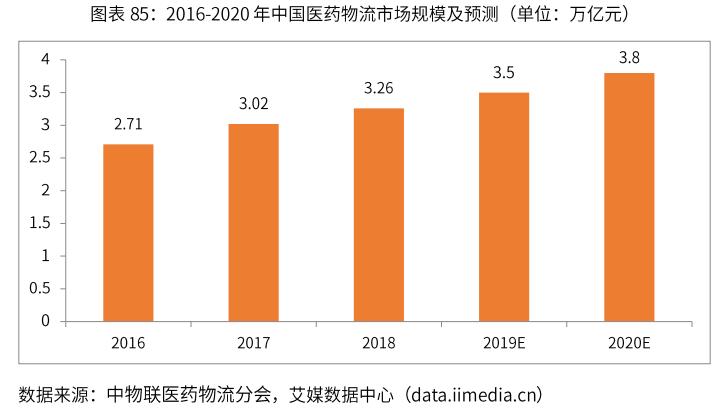 中國醫藥物流市場規模-艾媒咨詢
