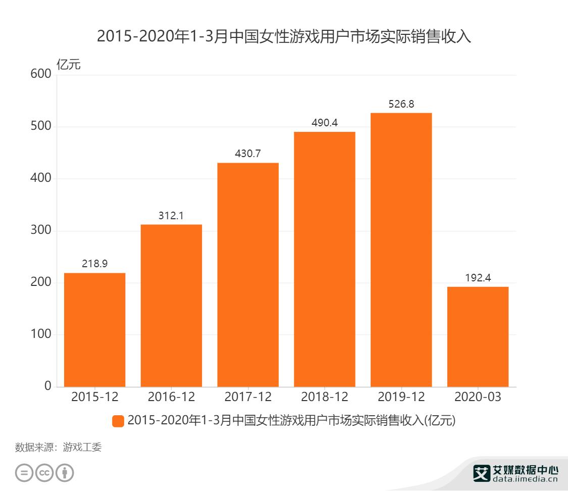 2015-2020年1-3月中国女性游戏用户市场实际销售收入