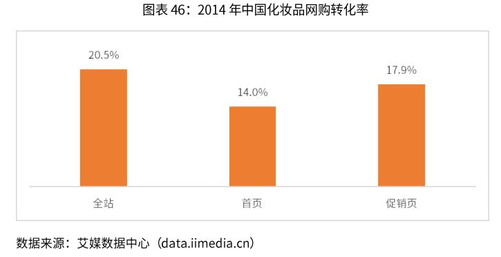 化妆品的网购转化率分析