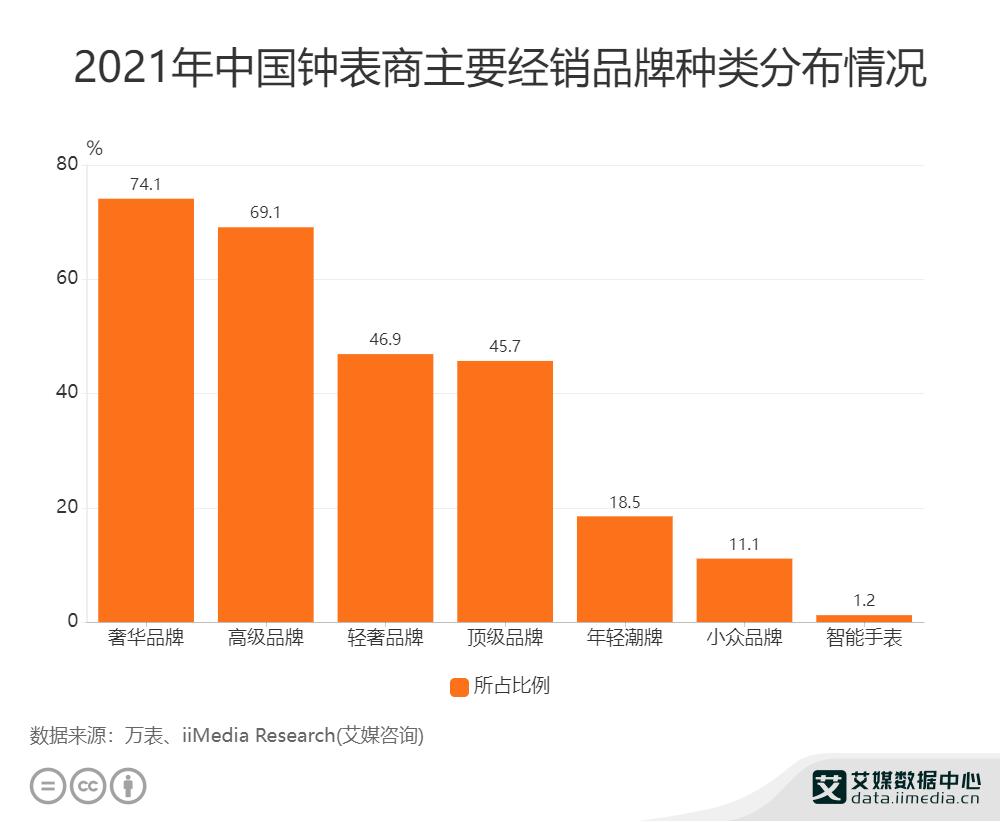 2021年中国钟表商主要经销品牌种类分布情况