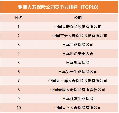 行业情报|2018年亚洲保险公司竞争力排名:中国人寿蝉联第一