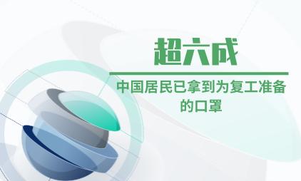 口罩行业数据分析:超六成中国居民已拿到为复工准备的口罩