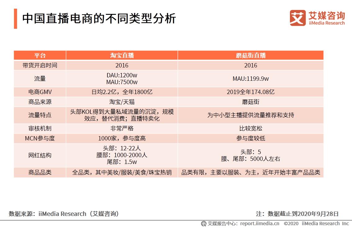 中国直播电商的不同类型分析