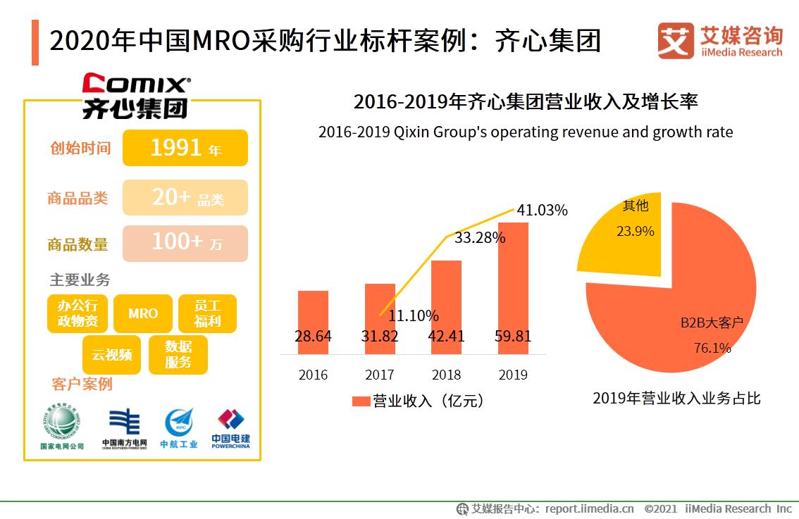 2020年中国MRO采购行业标杆案例:齐心集团(一)