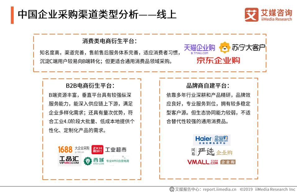 中国企业采购渠道类型分析——线上