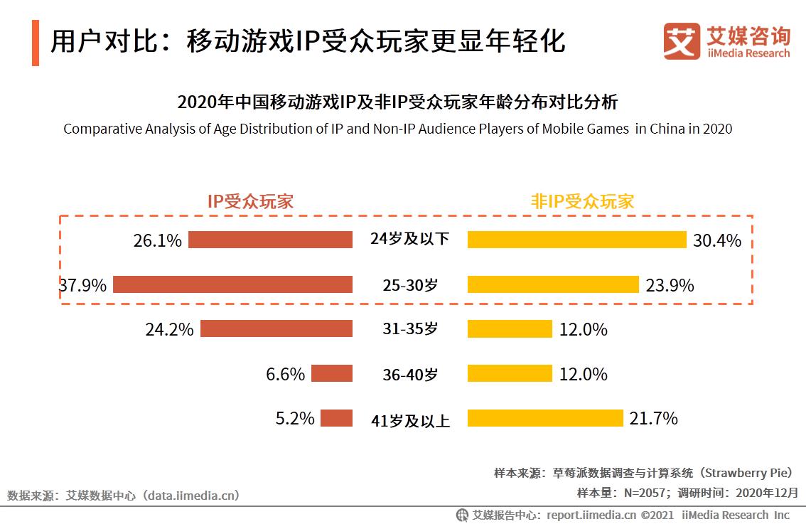 用户对比:移动游戏IP受众玩家更显年轻化