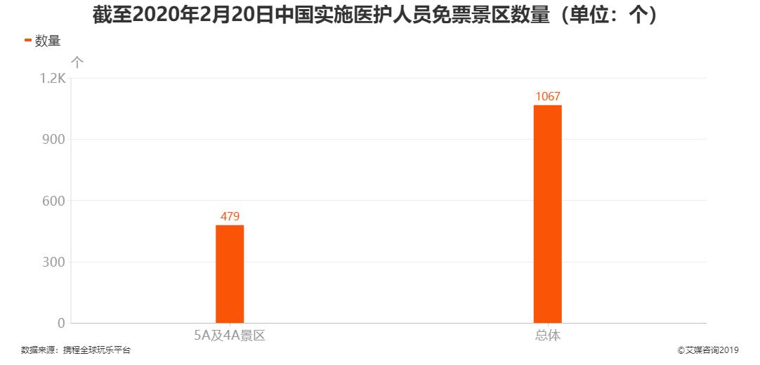 截至2020年2月20日中国实施医护人员免票景区数量
