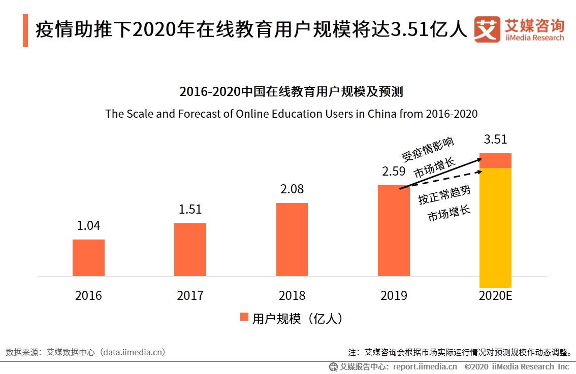 疫情助推下2020年在线教育用户规模将达3.51亿人