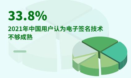 电子签名数据分析:2021年中国33.8%用户认为电子签名技术不够成熟
