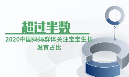 母婴行业数据分析:2020中国超过半数的妈妈群体更关注宝宝生长发育
