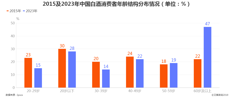 2015年及2035年中国白酒消费者年龄结构分布情况