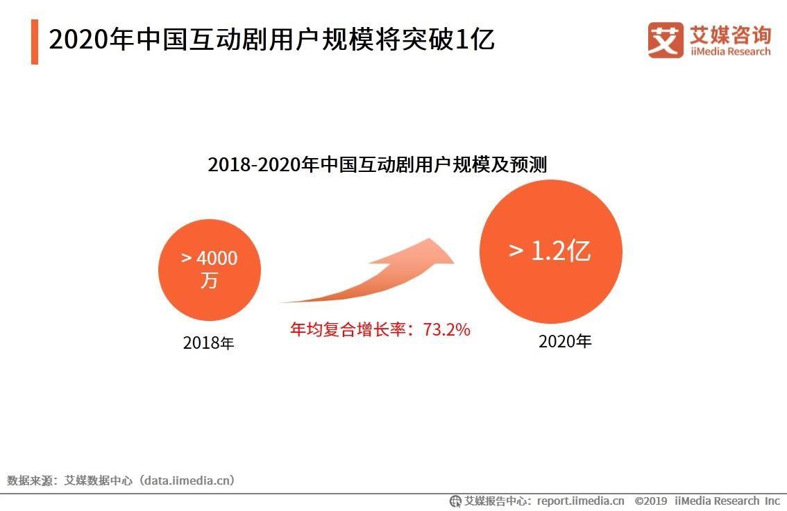 中国互动剧用户规模