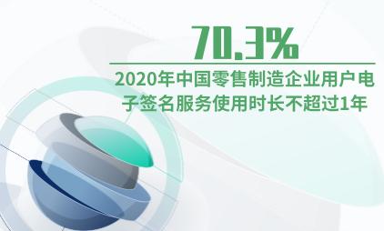 电子签名行业数据分析:2020年70.3%中国零售制造企业用户电子签名服务使用时长不超过1年