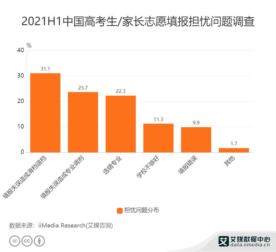 2021H1中国高考生/家长志愿填报担忧问题调查