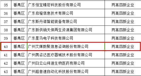 """艾媒数聚入选广州市工业和信息化委""""两高四新""""企业"""