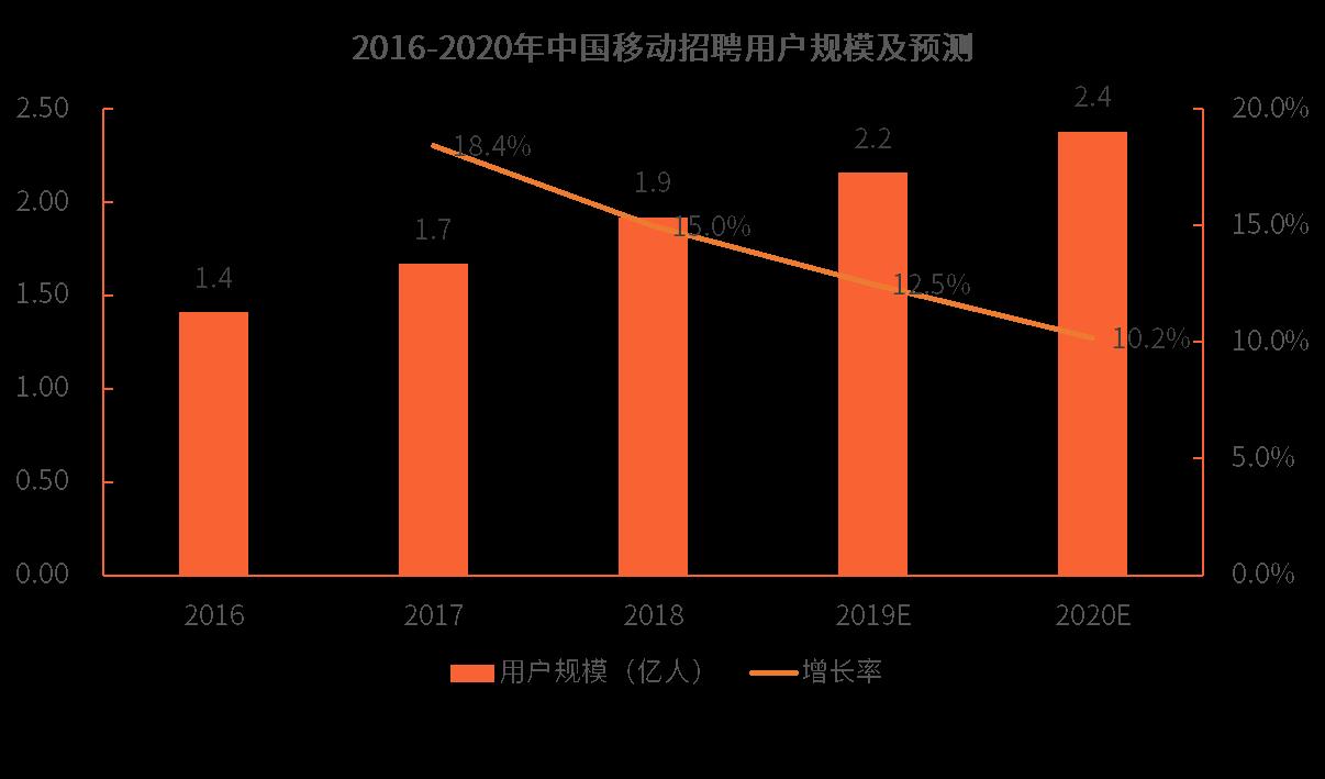 2018年中国移动招聘产品发展现状与前景趋势分析