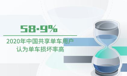 共享单车行业数据分析:2020年中国58.9%共享单车用户认为单车损坏率高