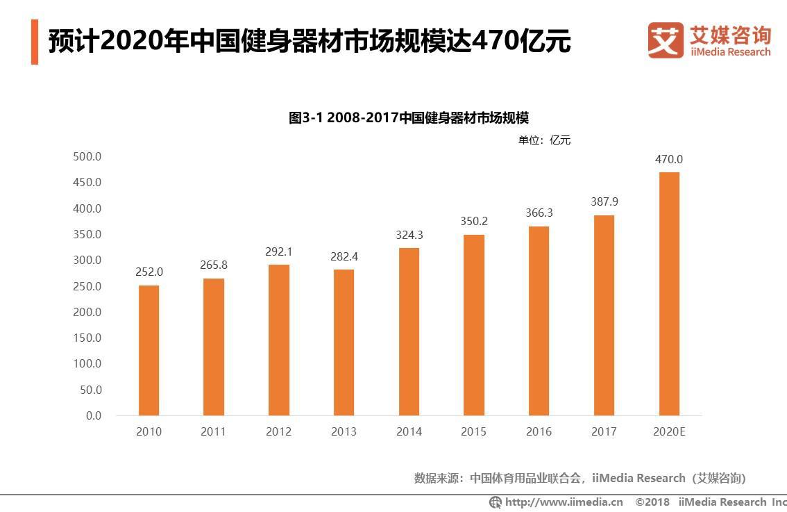 2020年中国健身器材市场规模将达到470亿元