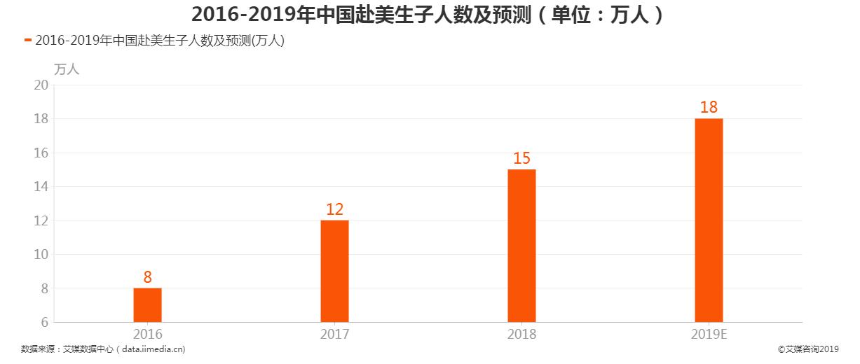 2016-2019年中国赴美生子人数及预测