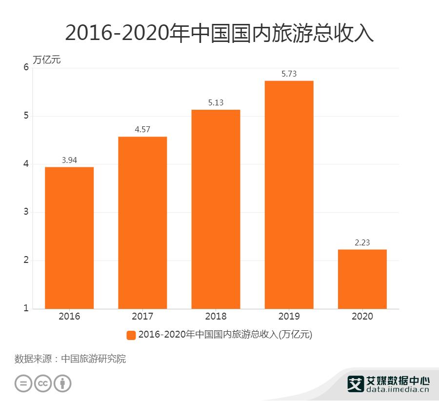 2020年国内旅游总收入为2.23万亿元