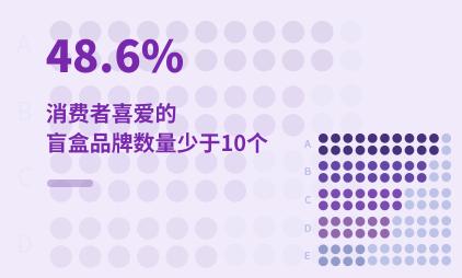 潮玩行业数据分析:2021Q1中国48.6%消费者喜爱的盲盒品牌数量少于10个