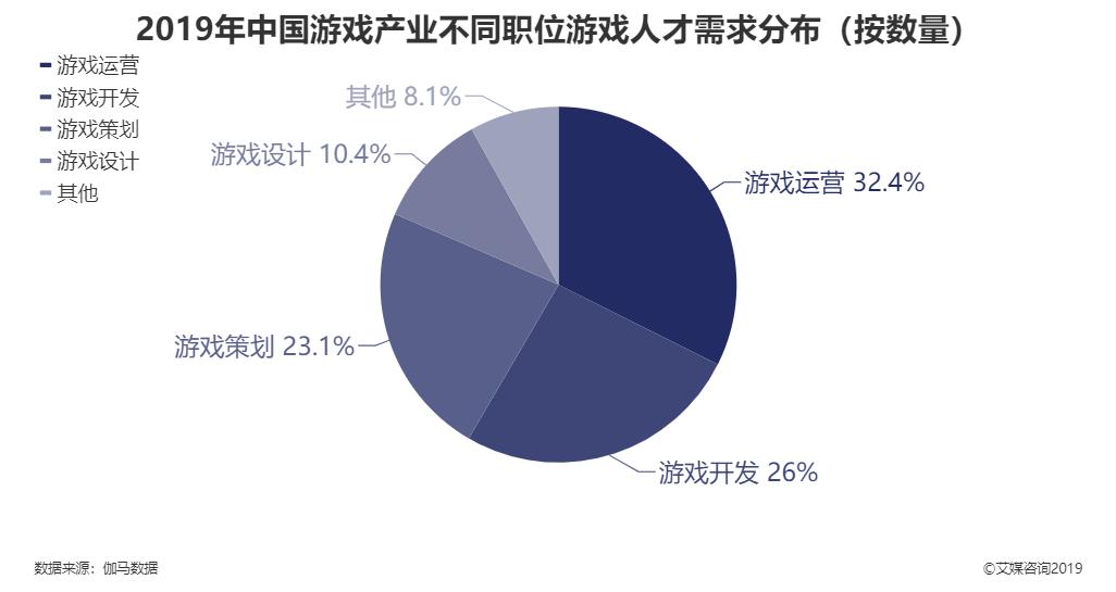 2019年中国游戏产业不同职位游戏人才需求分布