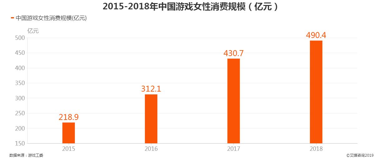 2015-2018年中国游戏女性消费规模