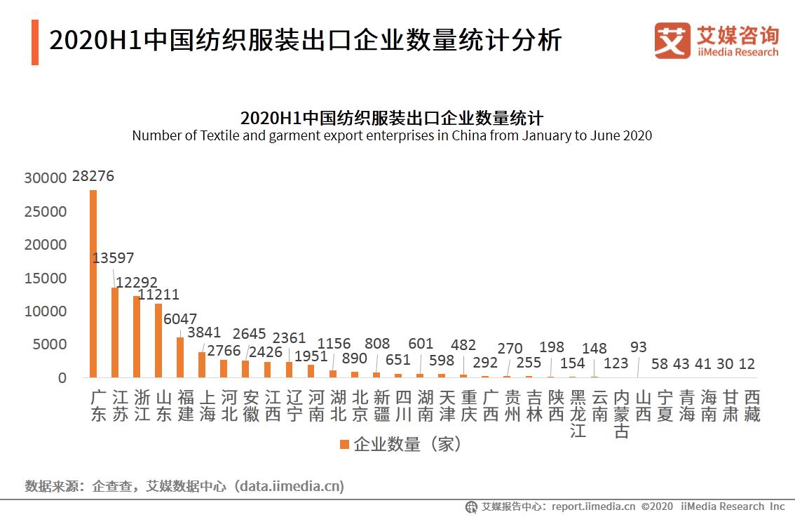 2020H1中国纺织服装出口企业数量统计分析