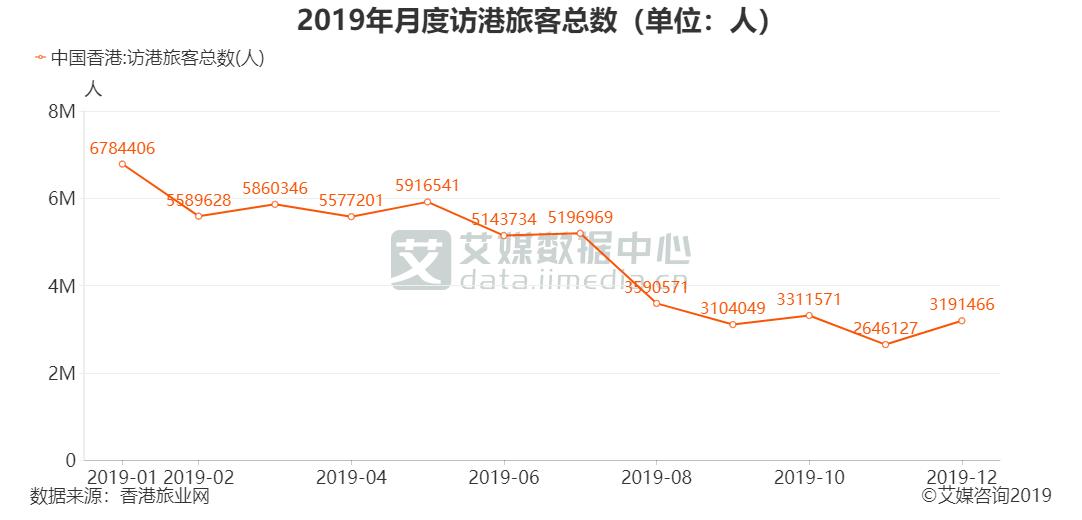 2019年月度访港旅客总数(单位:人)