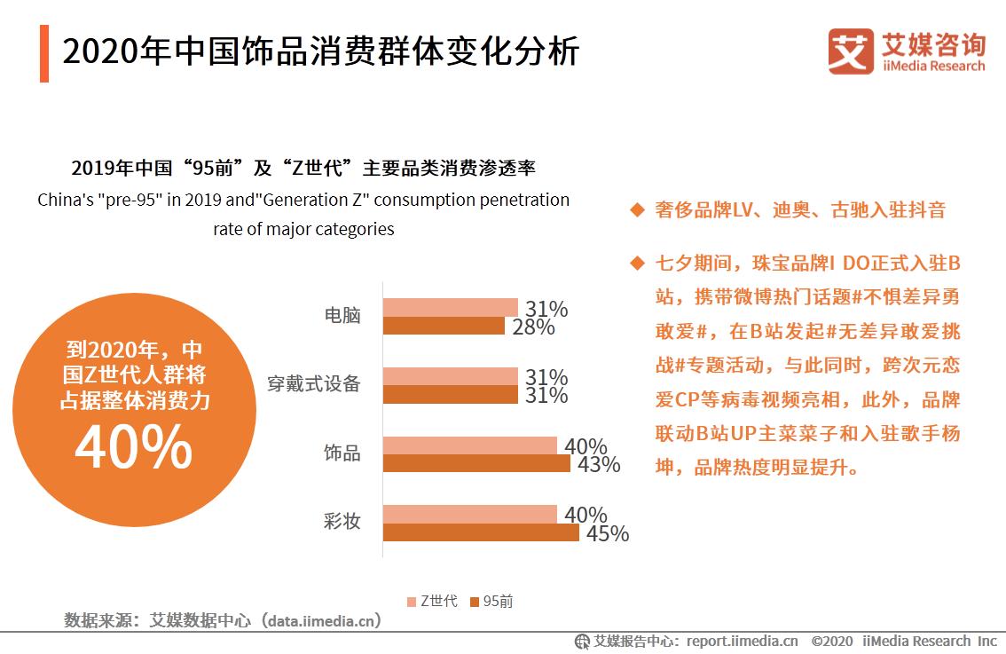2020年中国饰品消费群体变化分析