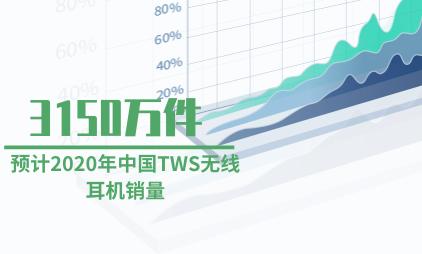 TWS耳机行业数据分析:预计2020年中国TWS无线耳机销量将达3150万件