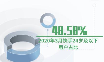 短视频行业数据分析:2020年3月快手24岁及以下用户占比48.58%