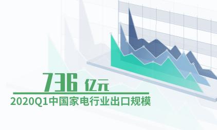 家电行业数据分析:2020Q1中国家电行业出口规模为736亿元
