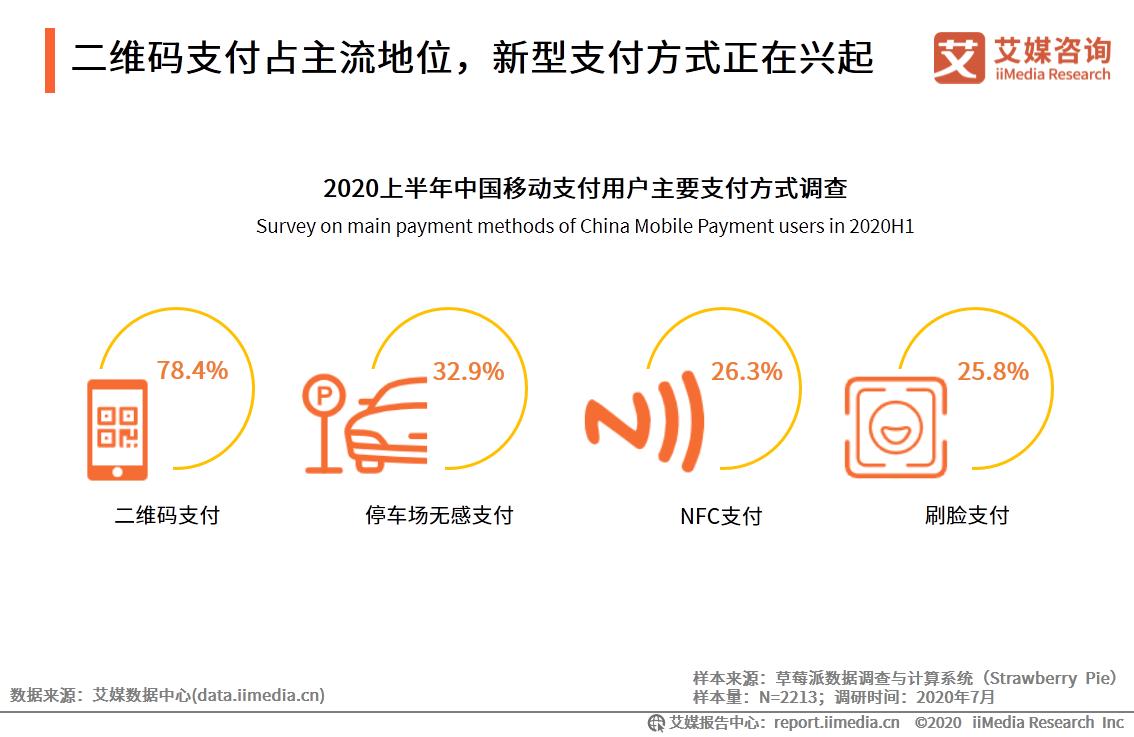 二维码支付占主流地位,新型支付方式正在兴起