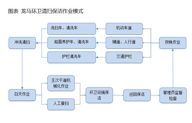 17.86亿!龙马环卫中标海南乐东城乡环卫一体化项目,环卫服务市场需求巨大