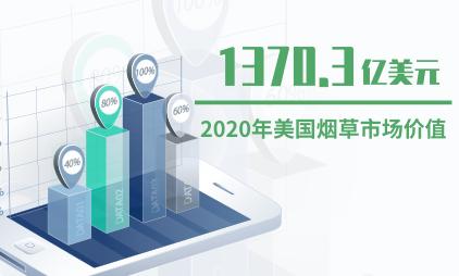 烟草行业数据分析:2020年美国烟草市场价值将达1370.3亿美元