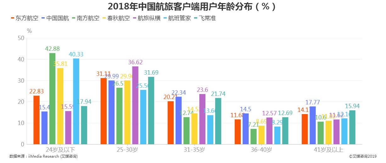 2018年中国航旅客户端用户年龄分布