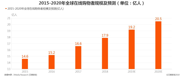 2015-2020年全球在线购物者规模及预测