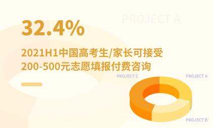 教育行业数据分析:2021H1中国32.4%高考生/家长可接受200-500元志愿填报付费咨询