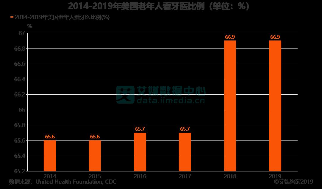 2014-2019年美国老年人看牙医比例(单位:%)