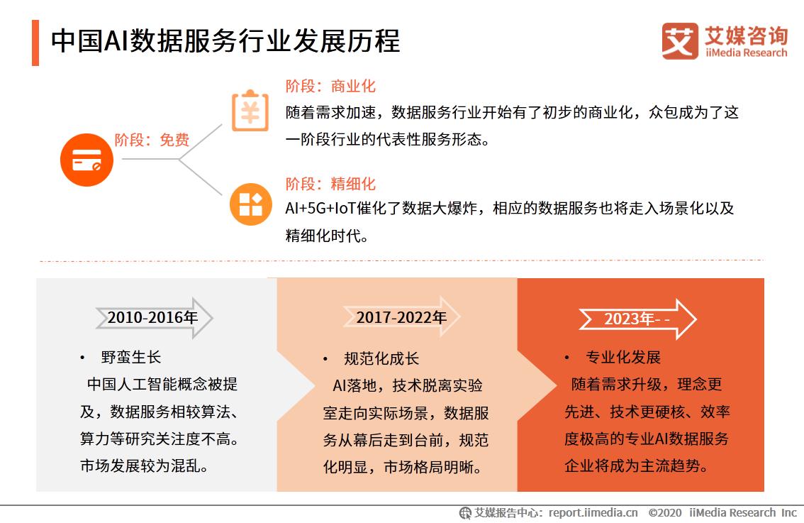 中国AI数据服务行业发展历程